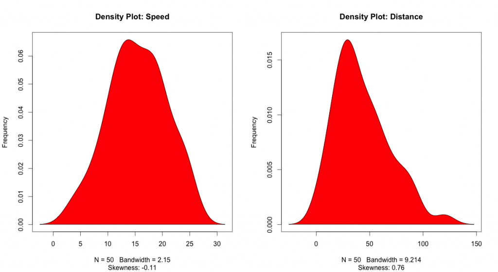Density Plot For Speed and Distance