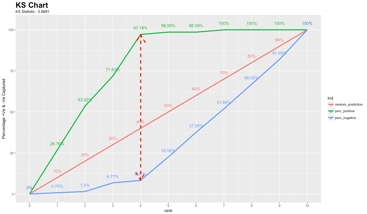 Top 15 Evaluation Metrics for Machine Learning with Examples