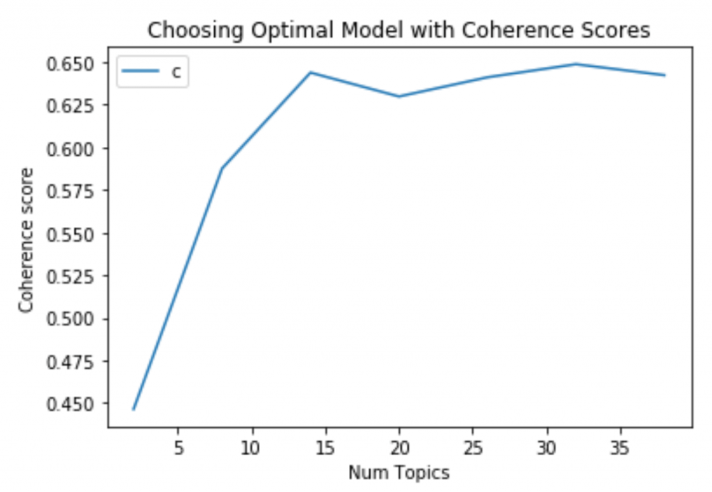 Choosing the optimal number of LDA topics