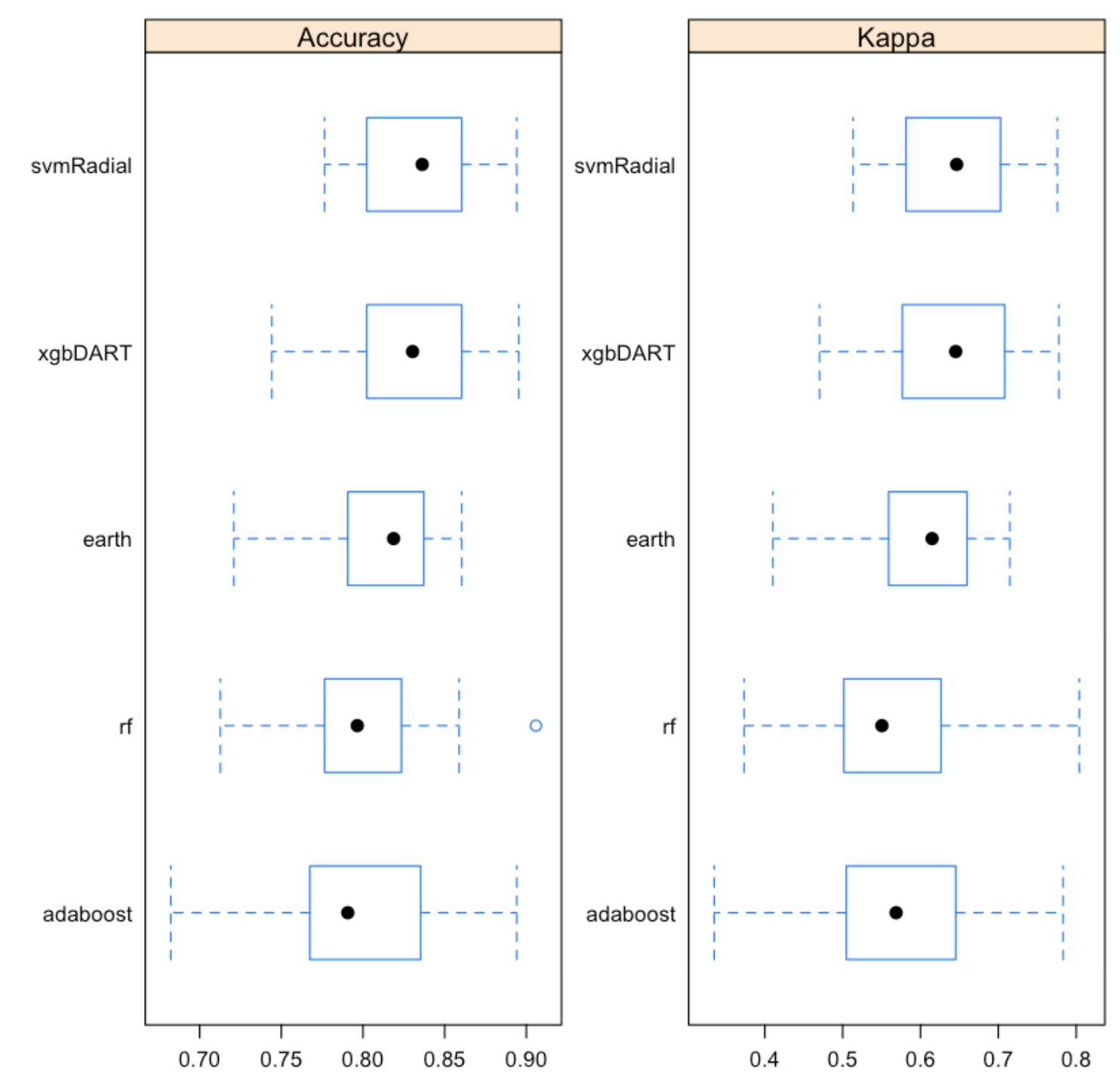 Caret Package - A Complete Guide to Build Machine Learning in R