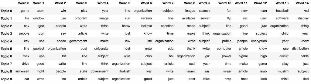Top 15 topic keywords