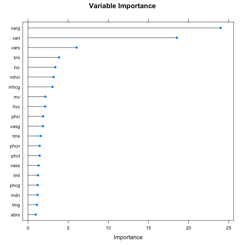 Regularized Random Forest - Variable Importance