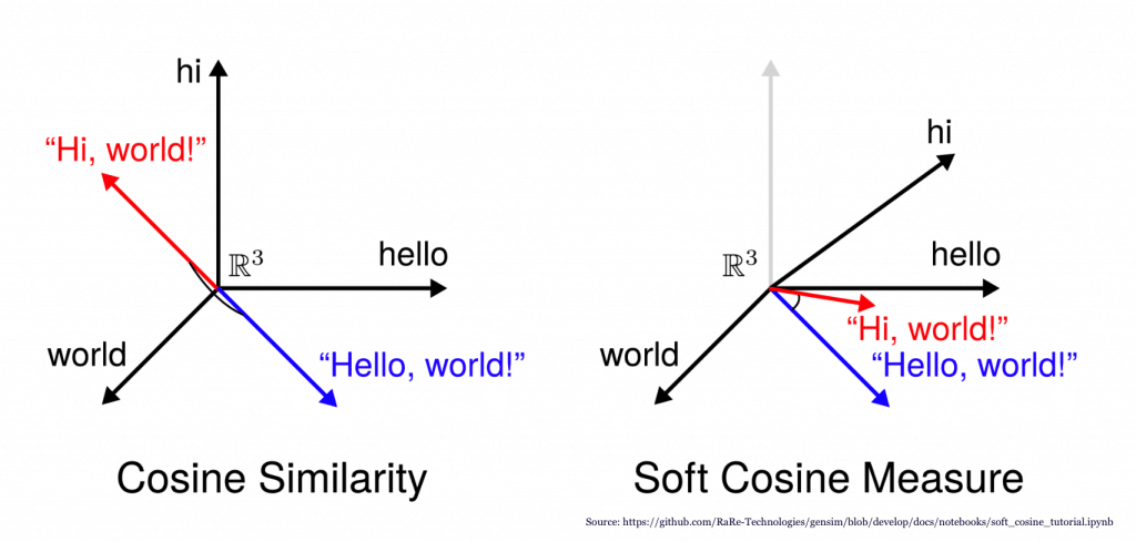 Cosine Similarity - Understanding the math and how it works
