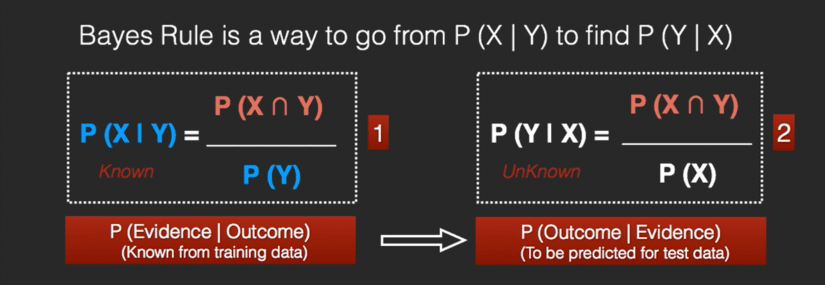 How Naive Bayes Algorithm Works? (with example and full code) | ML+
