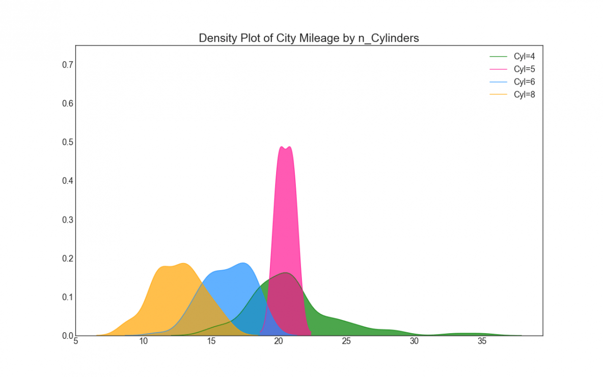 Top 50 matplotlib Visualizations - The Master Plots (w/ Full