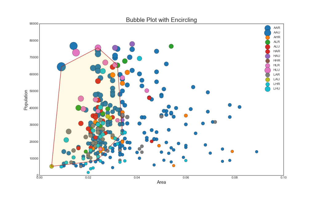 Bubble Plot in Matplotlib