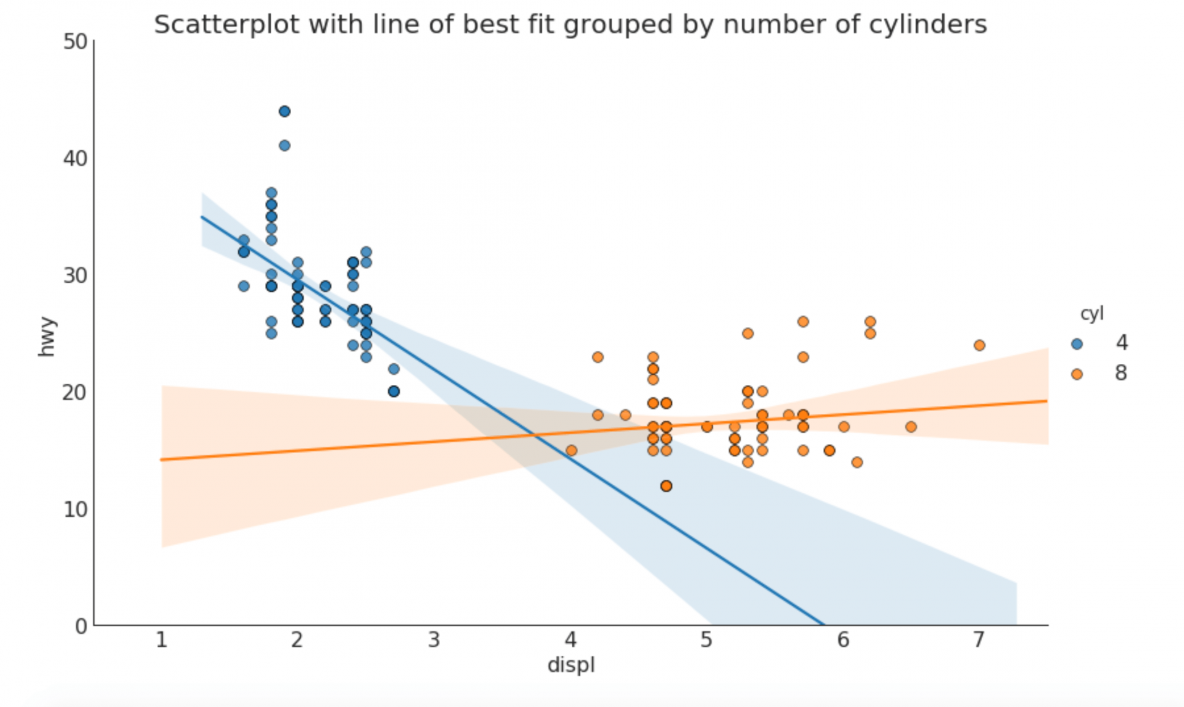 Removing Outliers From A Column In Python