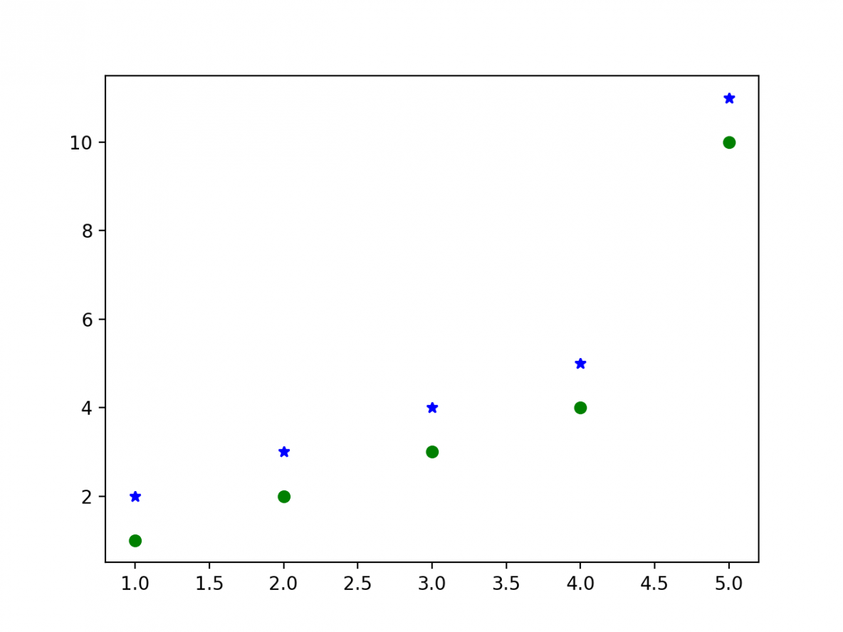 Matplotlib Tutorial - A Complete Guide to Python Plot w
