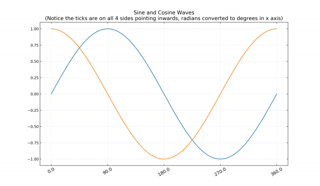 09 Modify Axis Ticks Positions Matplotlib