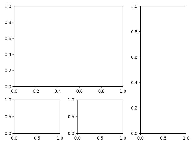 Matplotlib Custom Layout with subplot2grid