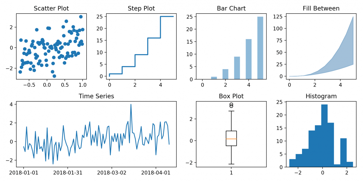 Matplotlib Tutorial - A Complete Guide to Python Plot w/ Examples | ML+