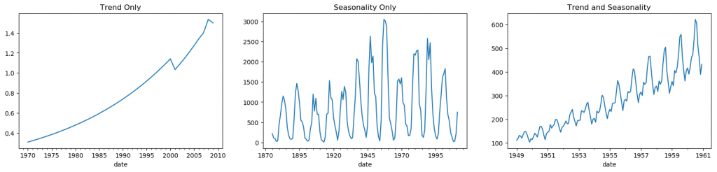 Patterns in Time Series
