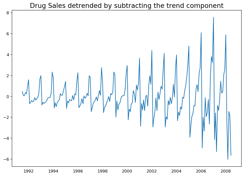 Detrend By Subtracting Trend Component