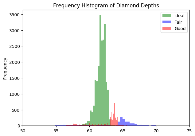 Matplotlib Histogram - How to Visualize Distributions in