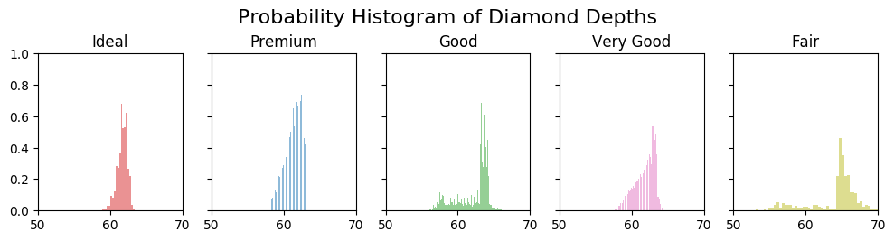 Histograms Facets