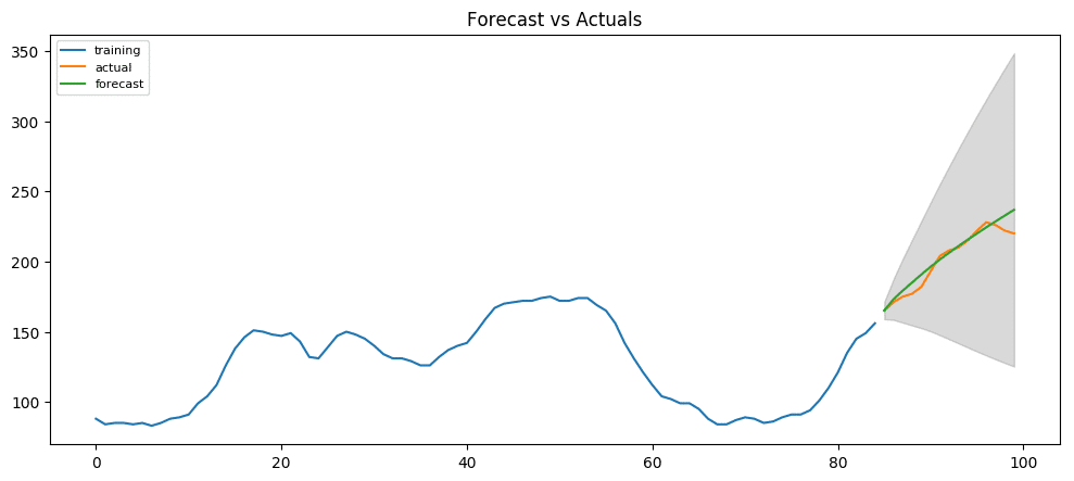 Revised Forecast vs Actuals