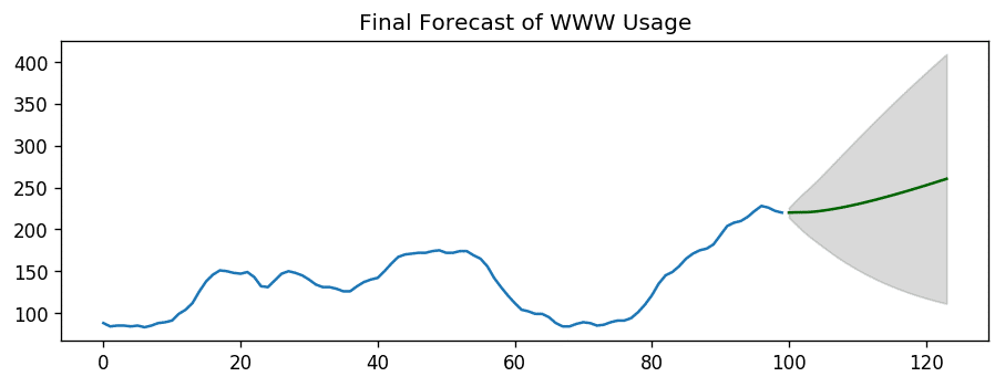 Final Forecast of WWW Usage