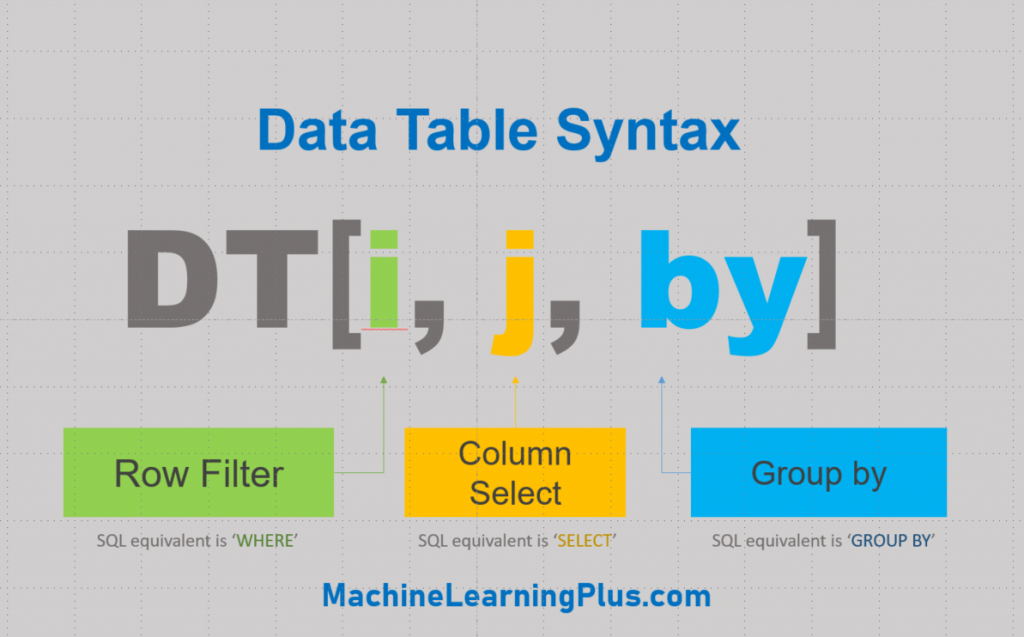 Data Table Syntax
