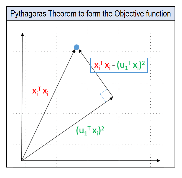 Principal Components Objective Function