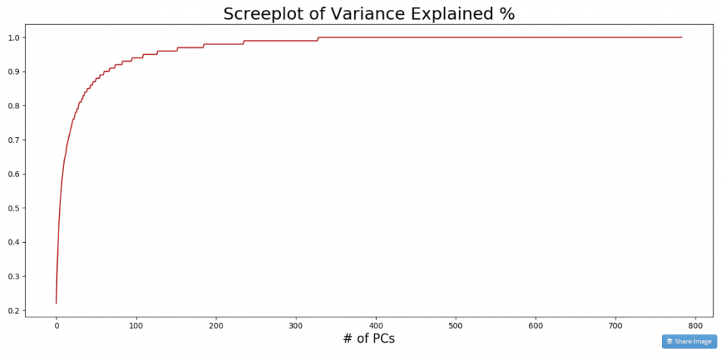 Scree Plot of Variance Explained by PCA