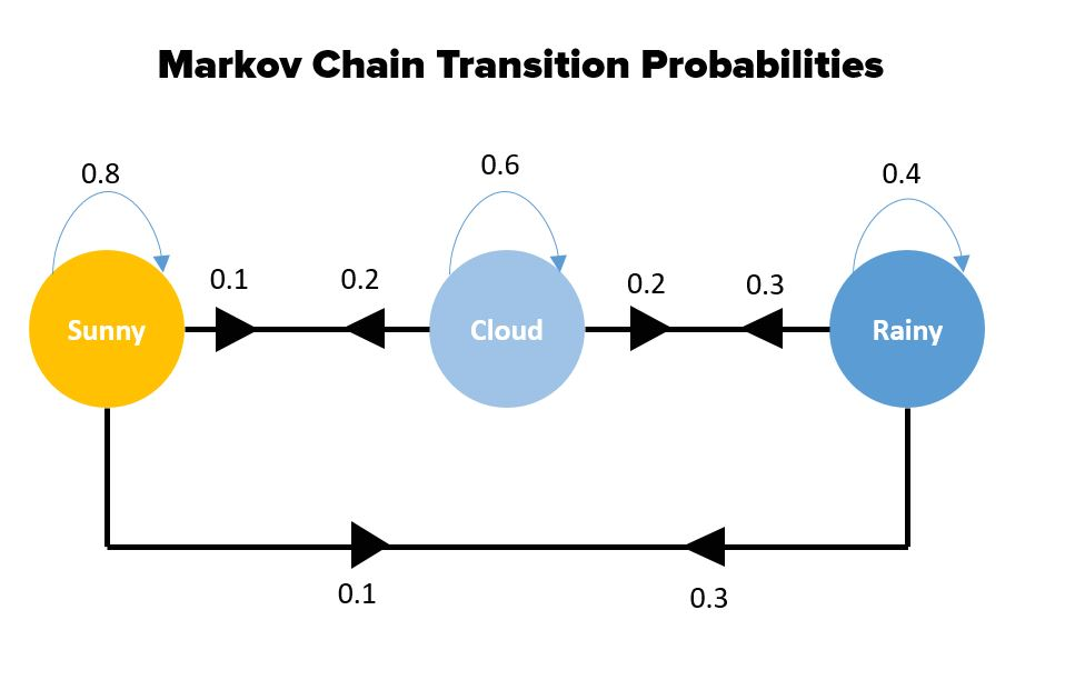 Picture showing the markov chain transition probabilities