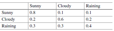 Transistion prob for the weather example