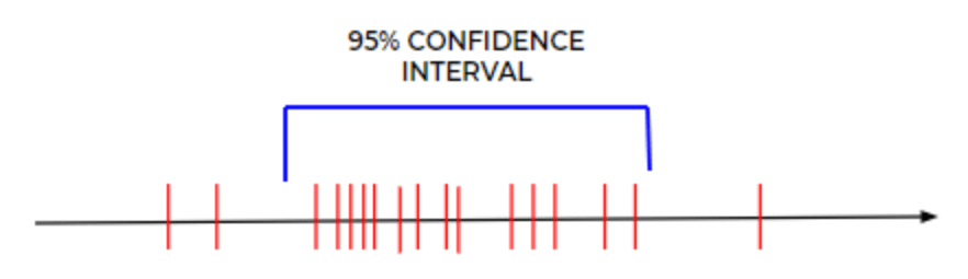 Image showing the 95% Confidence Interval Illustration