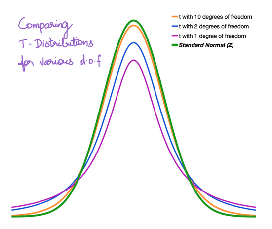 Shows how T Distributions with various degrees of Freedom will look like