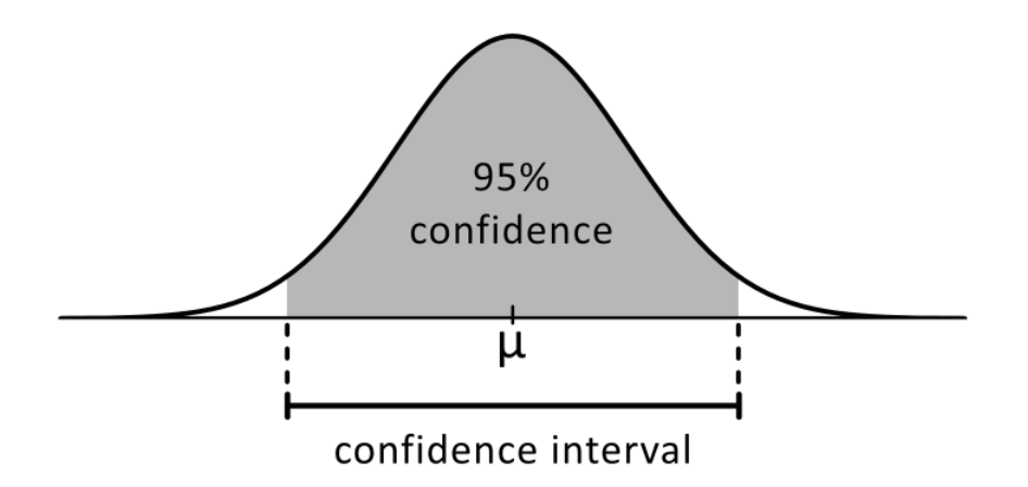 Image showing the confidence interval using area under the curve