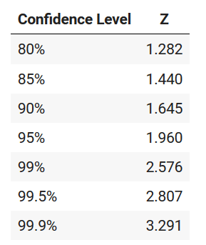 Image showing the Z-Critical values for various confidence levels