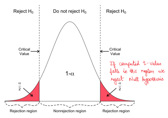 Image showing the rejection region from a T Distribution, explaining when to reject a null hypothesis