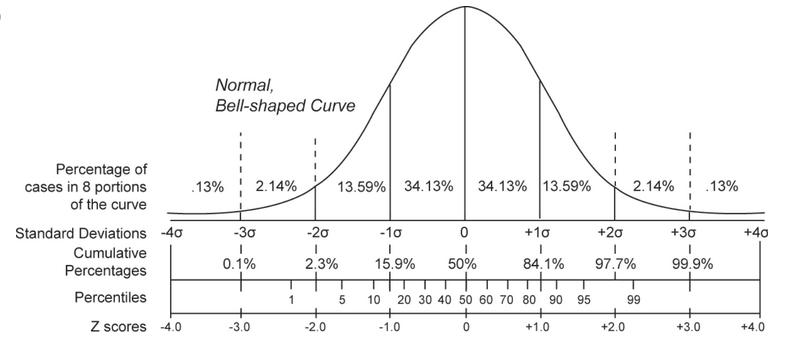 Image showing the Standard Normal Distribution