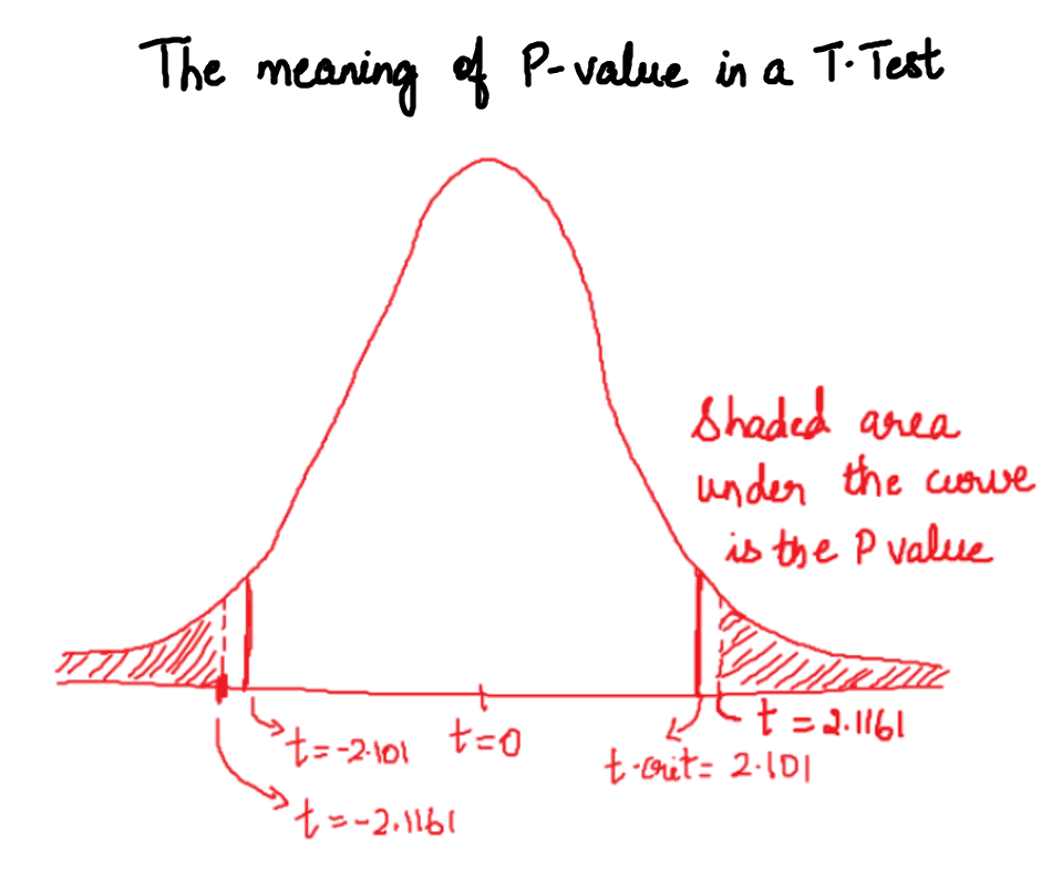 Image showing the meaning of p-value in a T-Test
