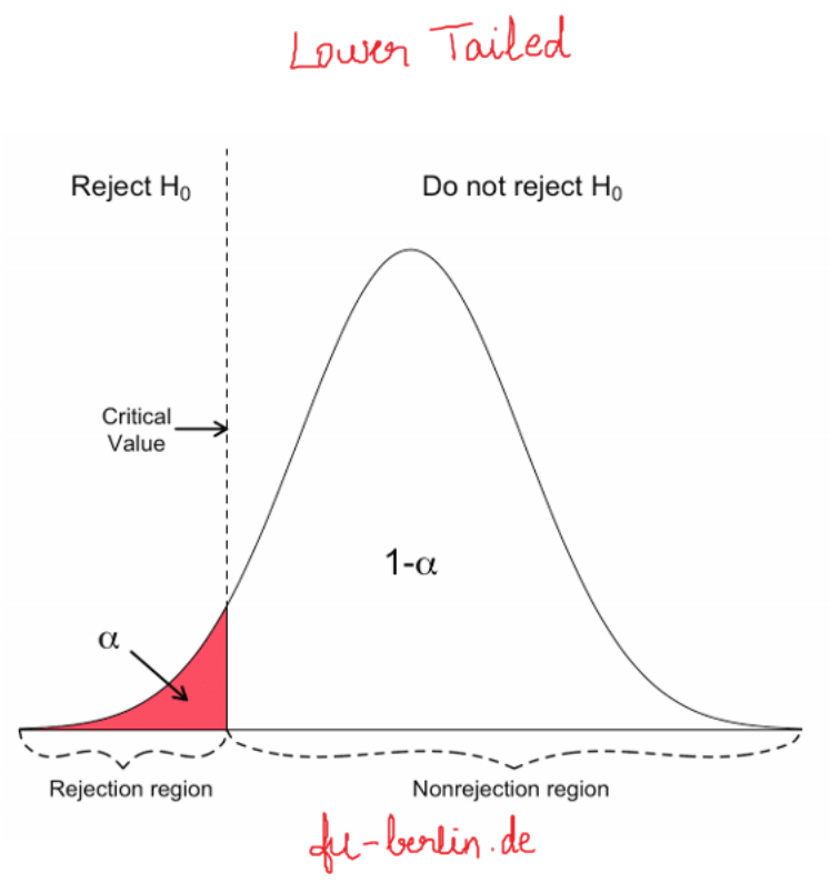 Image showing T-Distribution for Lower Tailed T-Test