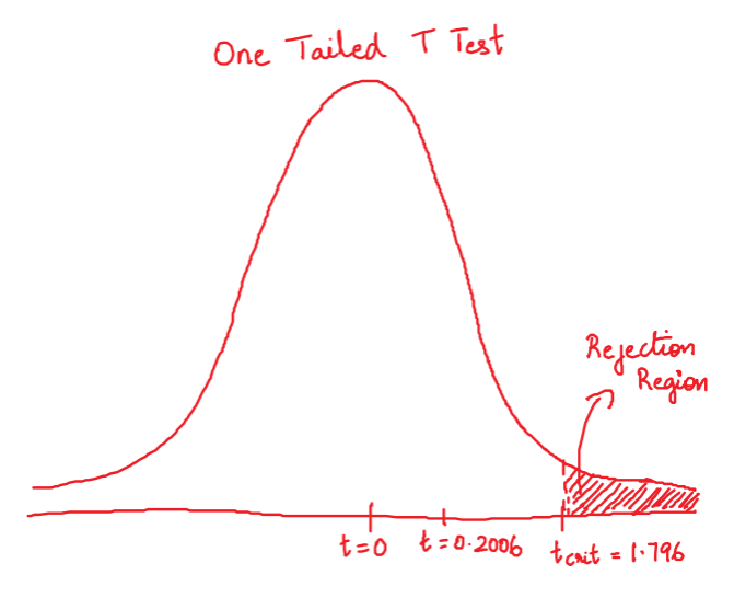 Image showing one-tailed T Test